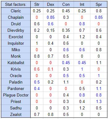 An Intermediate Guide to Clerics - Cleric - Tree of Savior Forum